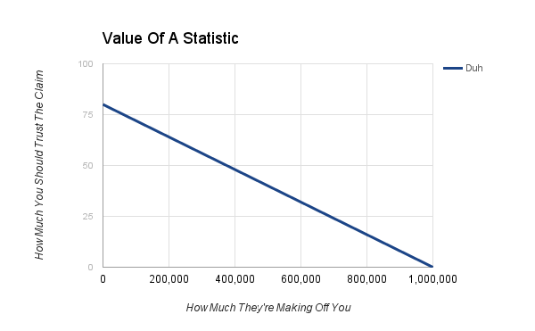 These are made up statistics but I think you'll get the point.