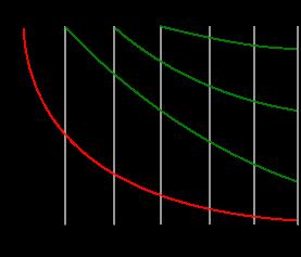 Memory Curve